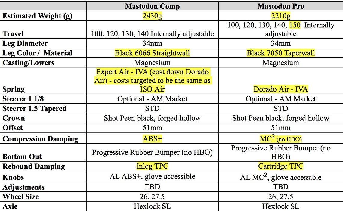 Die Unterschiede der Mastodon Comp (579,99€) zur Mastodon Pro (899,99€), ersichtlich in den gelb markierten Feldern.