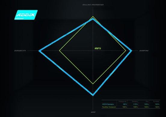 Speedgrip ist im Vergleich zu PaceStar deutlich haltbarer, bietet eine bessere Dämpfung und mehr Grip