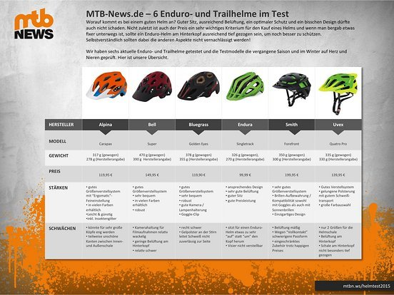 MTB Helm Test 2015 - Übersicht