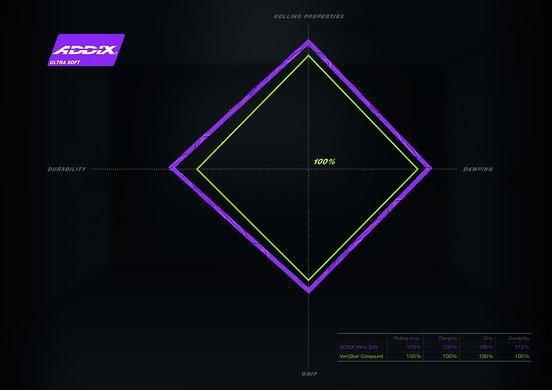 Im Vergleich zu VertStar bietet Addix Ultra Soft noch mehr Grip und Dämpfung. Auch die Haltbarkeit soll verbessert sein.