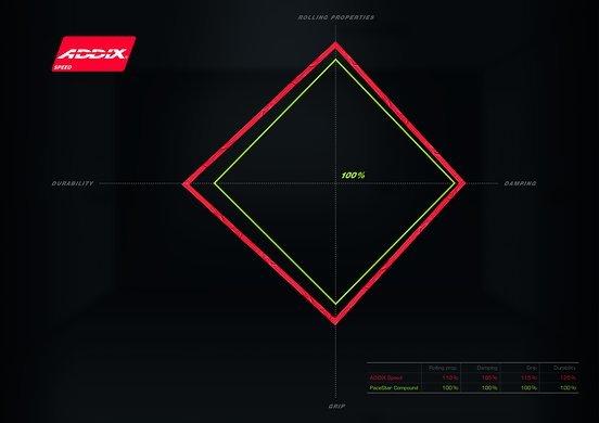 Im Vergleich zum PaceStar-Compound hat Addix Speed deutlich weniger Rollwiderstand