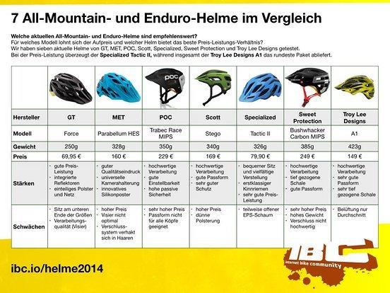 MTB-News.de Vergleichstest Helme All-Mountain- und Enduro - 2014