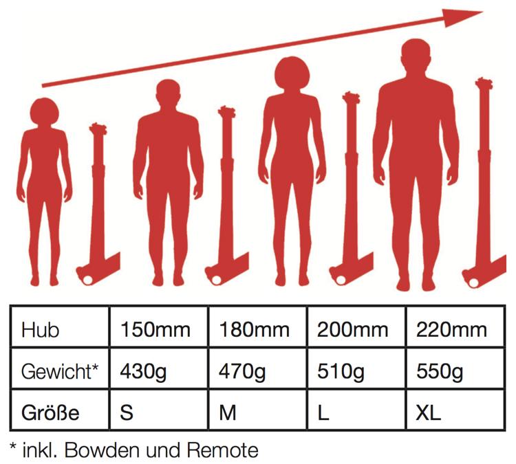 Größen und Gewichte