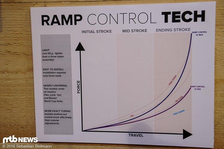 Mehr Endprogression gefällig? MRPs Ramp Control soll es möglich machen!
